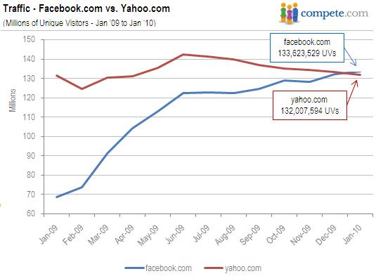 facebook versus yahoo